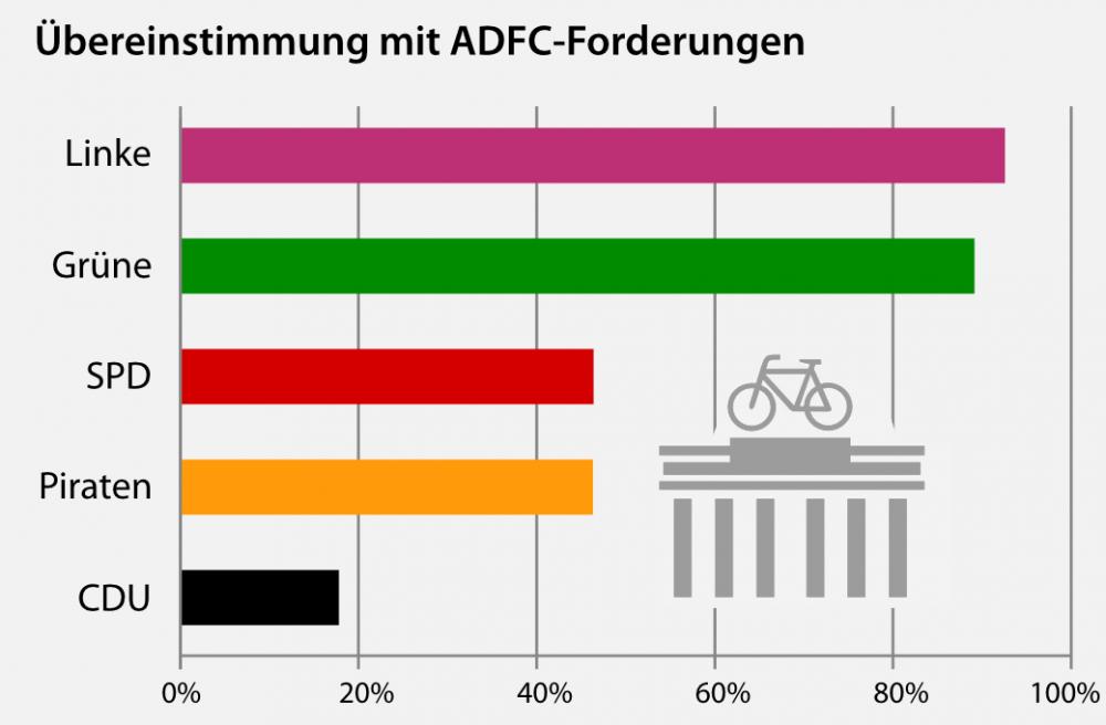 grafik-uebereinstimmung-wps-ag